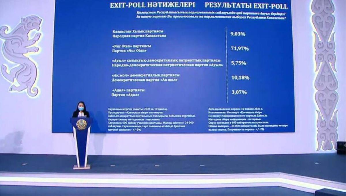 Еxit poll: ҚР Парламенті және мәслихаттар депутаттарының сайлау қорытындысы шықты