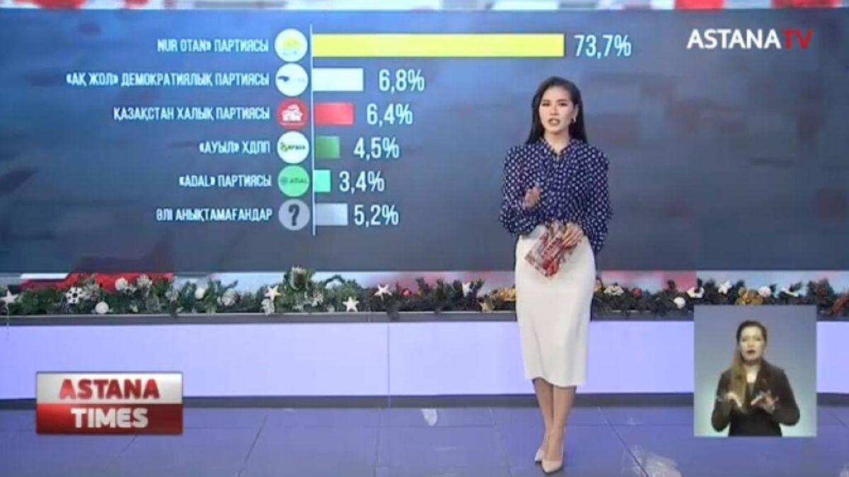 Астана-Зерттеу